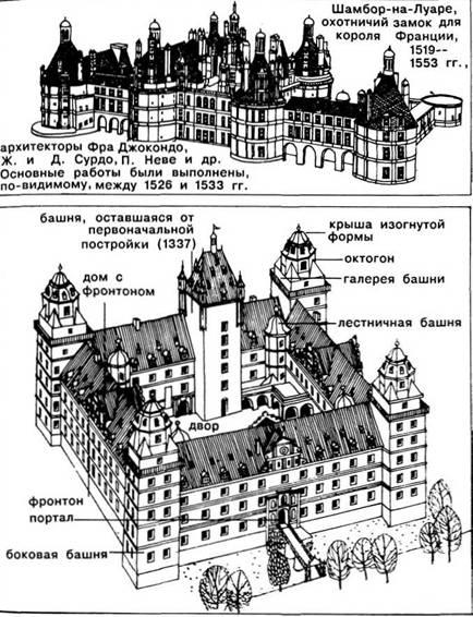 Архітектурні споруди. Ренесанс