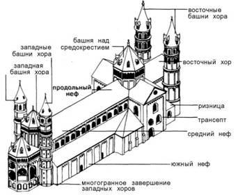 Архітектурні споруди. Романскій період