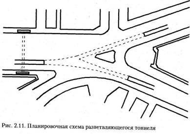 Автотранспортні тунелі