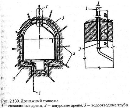 Дренажні тунелі