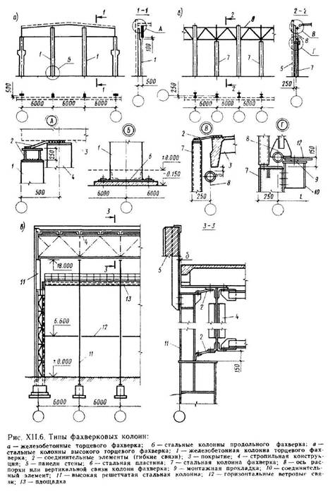 Елементи несучого кістяка одноповерхових виробничих будівель