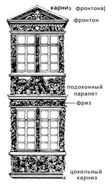 Еркери і лоджії. X VII-XIX століття