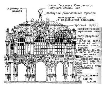 Фасади. Бароко