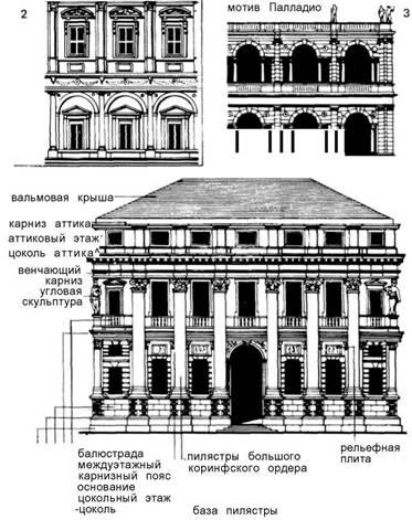 Фасади. Ренесанс