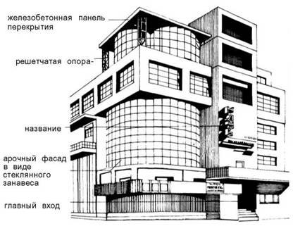 Фасади. X Х століття