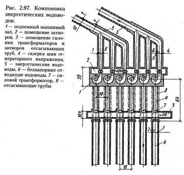 Гідроелектростанції (ГЕС) і гідроаккуллуліруюшіе електростанції (ГАЕС). Частина 1