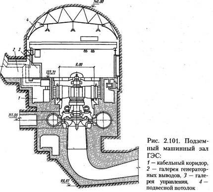 Гідроелектростанції (ГЕС) і гідроаккуллуліруюшіе електростанції (ГАЕС). Частина 2