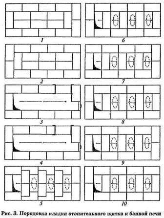 С 15 по 18 ряд выкладывают вертикальные каналы - колпаки.  Рис.  З. Порядовка кладки отопительного щитка к банной печи.
