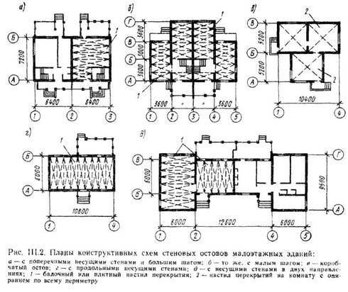 Класифікація несучих кістяків, жорсткість і стійкість кістяків малоповерхових будівель