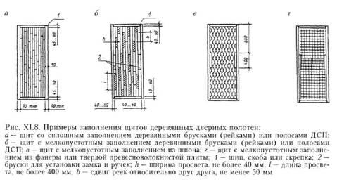 Конструкції дверей