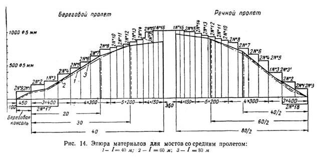 Конструкція мостів