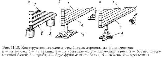 Конструктивні рішення фундаментів