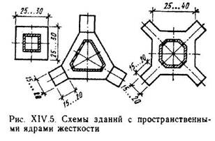 Монолітний залізобетон в конструкціях багатоповерхових будівель