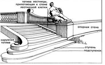 Зовнішні сходи і тераси