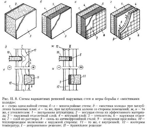 Огороджувальні конструкції і вимоги до них. Методологія проектних рішень