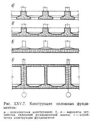 Основи проектування фундаментів