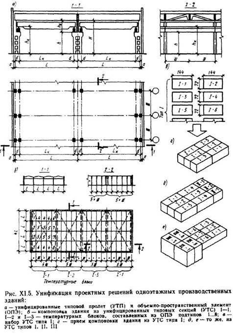 Основи проектування одноповерхових будівель. Уніфікація, схеми рішень