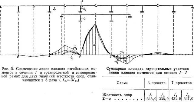 Особливості конструкції і статичної схеми залізобетонних прогонових будов, що збираються навісним способом