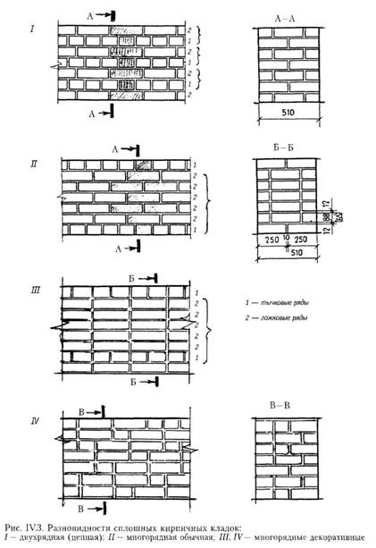 Остови зі стінами з дрібних каменів