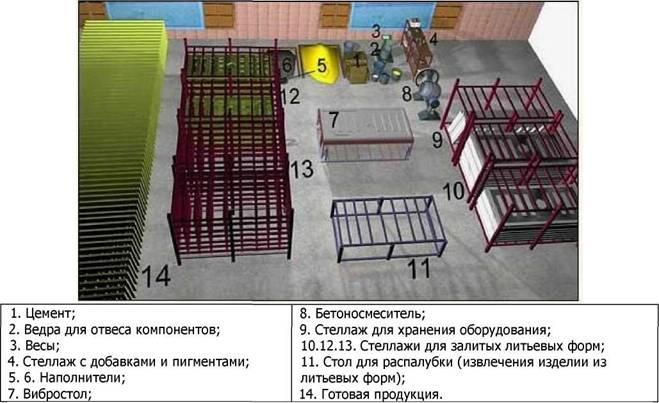 План виробництва принципова блок-схема технологічного процесу