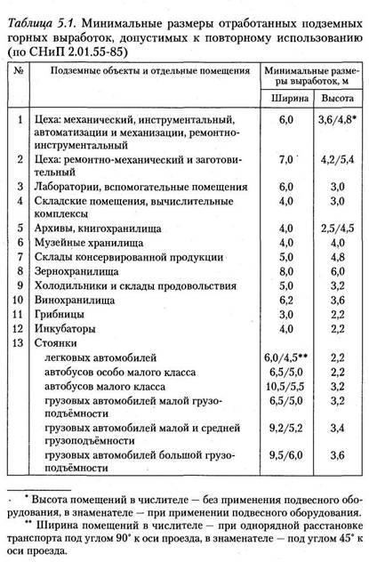 Повторне використання підземних споруд та відпрацьованих гірничих виробок