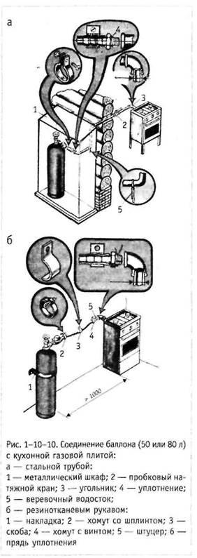 Правила монтажу газобалонних установок