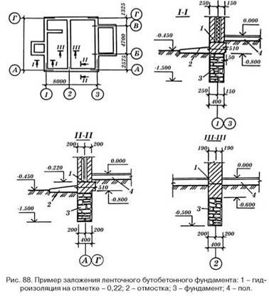 Приклади використання конструкцій фундаментів