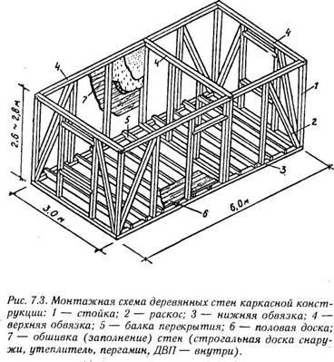 Деревянный дом своими руками схема 650
