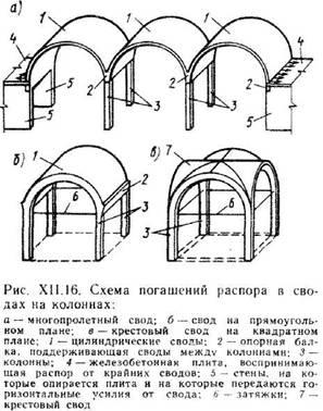 Розпірні площинні конструкції