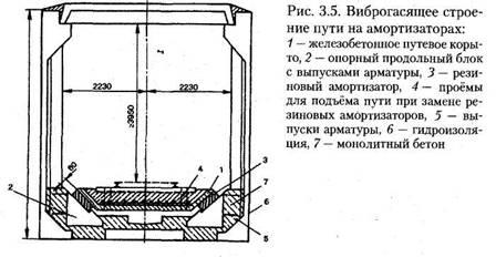 Сучасні архітектурні і конструктивні рішення підземних споруд