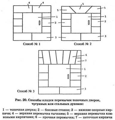 Способи кладки перемичок топкових дверцят, духовок чавунних або сталевих
