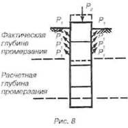 Будівництво фундаменту хозблока
