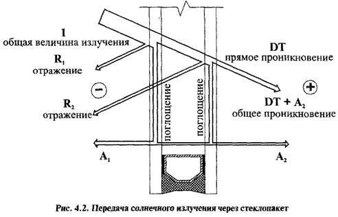 Світлотехнічні і теплозахисні властивості скління. Нормування і розрахунок теплозахисних характеристик вікон