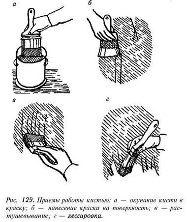 Техніка та технологія малярних робіт