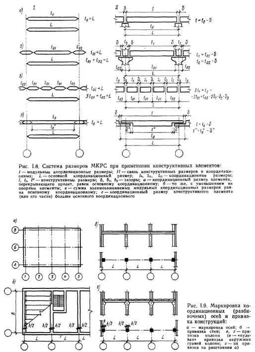 Типізація і стандартизація в будівництві. Модульна координація розмірів, основні положення