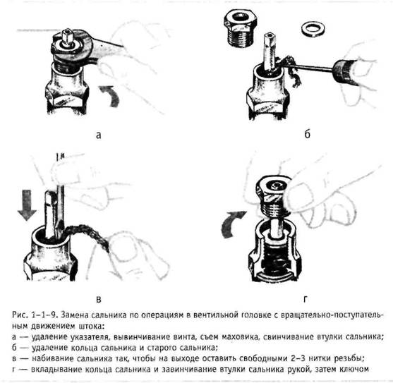 Вентильні головки з обертальним-поступальний рух Шток