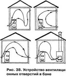 Вентиляція в лазні