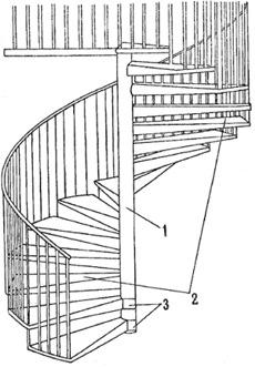 Види сходів