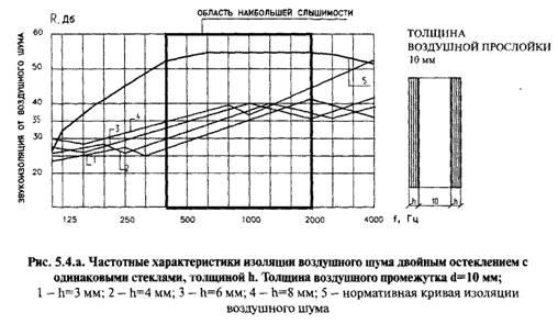 Звукоізоляційні характеристики скління