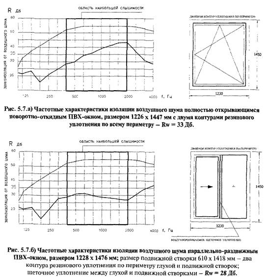 Звукоізоляція віконних блоків і можливості її збільшення