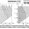 Діаграми обмежень за розмірами стулки