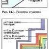 Розміри сходів