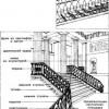 Внутрішні сходи. Класицизм