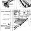 Внутрішні сходи. XX століття