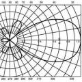 Коефіцієнт спрямованої дії і коефіцієнт підсилення антени