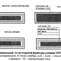 Критерії надійності і довговічності систем фурнітури