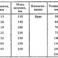 Заготівля матеріалів для виготовлення дерев'яних сходів