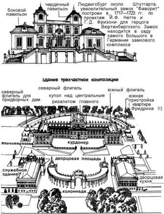 Архітектурні споруди._ Бароко
