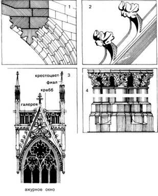 Архітектурний орнамент. Готика