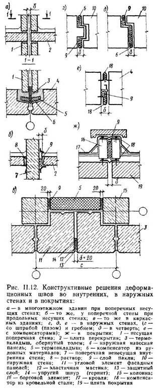 Членування будівель на деформаційні відсіки, рішення деформаційних швів